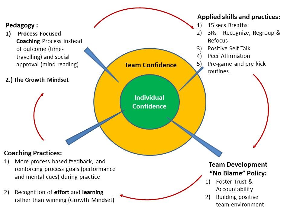 Confidence Presentation_21092017