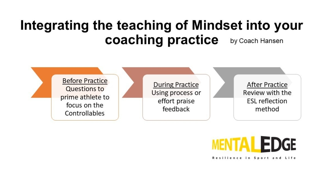 How to integrate the teaching of Mindset into